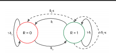 Figure 1 for Contextual Markov Decision Processes using Generalized Linear Models