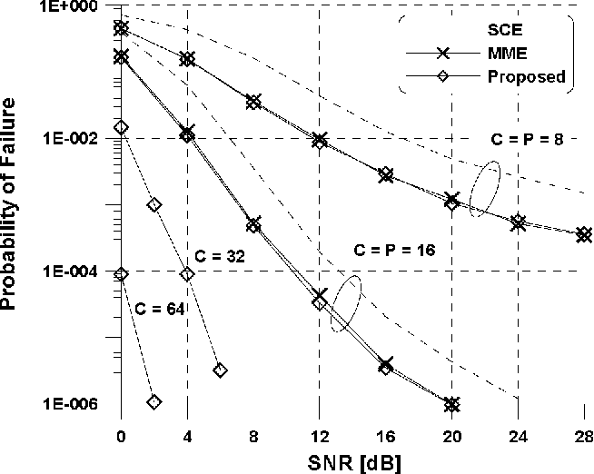 Figure 1. Correlation coefficient of received Figure 2. Probability of failure of the estimasignals with respect to Doppler frequency in tors versus SNR when M =8 and FdT, 0 a time-variant channel
