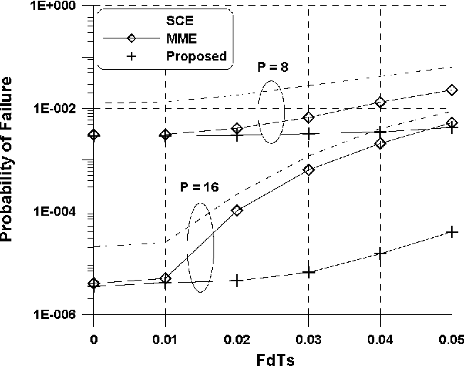 Figure 3. Probability of failure of the estimators versus FdT, when M = 8 and SNR 16dB