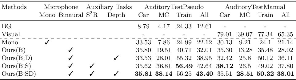 Figure 2 for Semantic Object Prediction and Spatial Sound Super-Resolution with Binaural Sounds