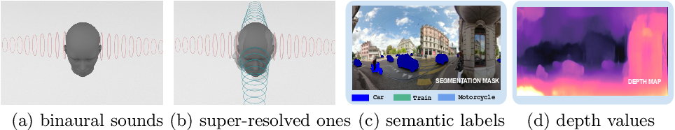 Figure 1 for Semantic Object Prediction and Spatial Sound Super-Resolution with Binaural Sounds