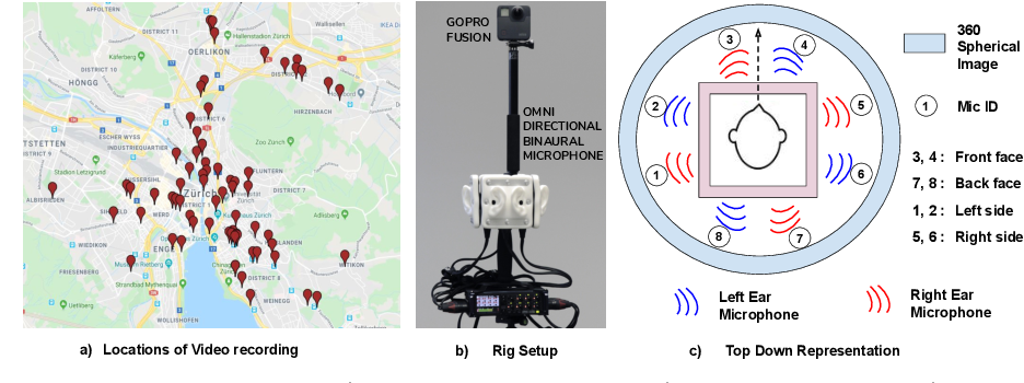 Figure 3 for Semantic Object Prediction and Spatial Sound Super-Resolution with Binaural Sounds