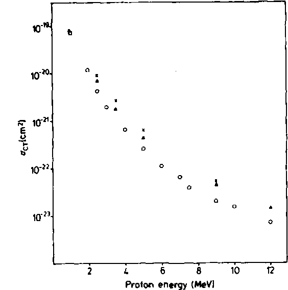 Figure 2 from a new atomic orbital method for ion atom collisions figure 3 ccuart Choice Image
