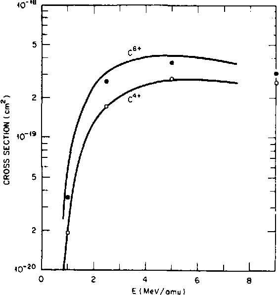 Figure 2 from a new atomic orbital method for ion atom collisions figure 4 ccuart Choice Image