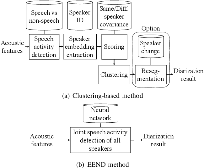 Figure 1 for End-to-End Neural Diarization: Reformulating Speaker Diarization as Simple Multi-label Classification