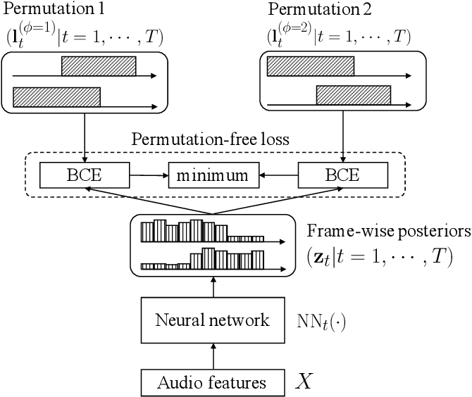 Figure 2 for End-to-End Neural Diarization: Reformulating Speaker Diarization as Simple Multi-label Classification
