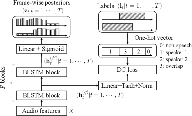 Figure 3 for End-to-End Neural Diarization: Reformulating Speaker Diarization as Simple Multi-label Classification
