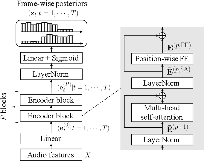 Figure 4 for End-to-End Neural Diarization: Reformulating Speaker Diarization as Simple Multi-label Classification
