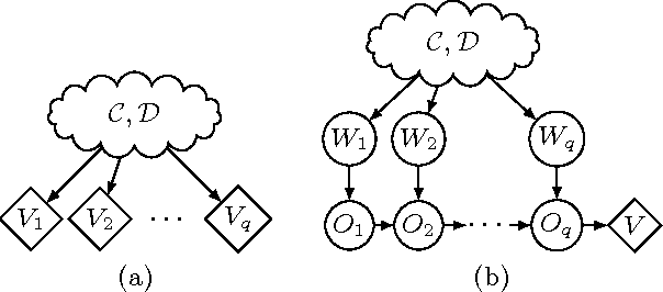 Figure 2 for The Complexity of Approximately Solving Influence Diagrams