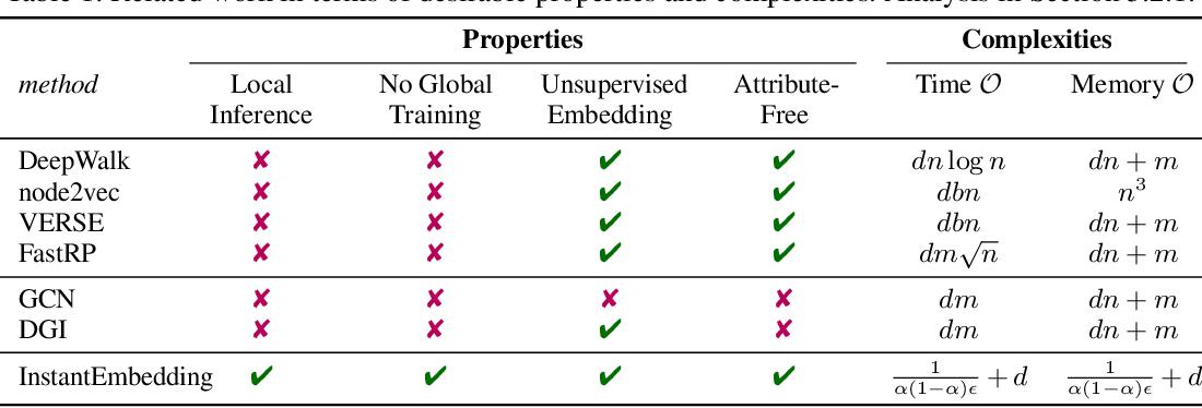 Figure 1 for InstantEmbedding: Efficient Local Node Representations