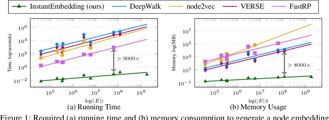 Figure 2 for InstantEmbedding: Efficient Local Node Representations