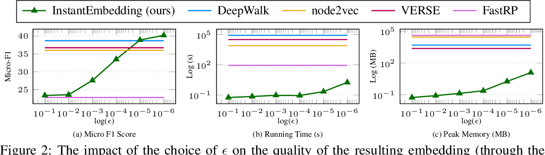 Figure 4 for InstantEmbedding: Efficient Local Node Representations