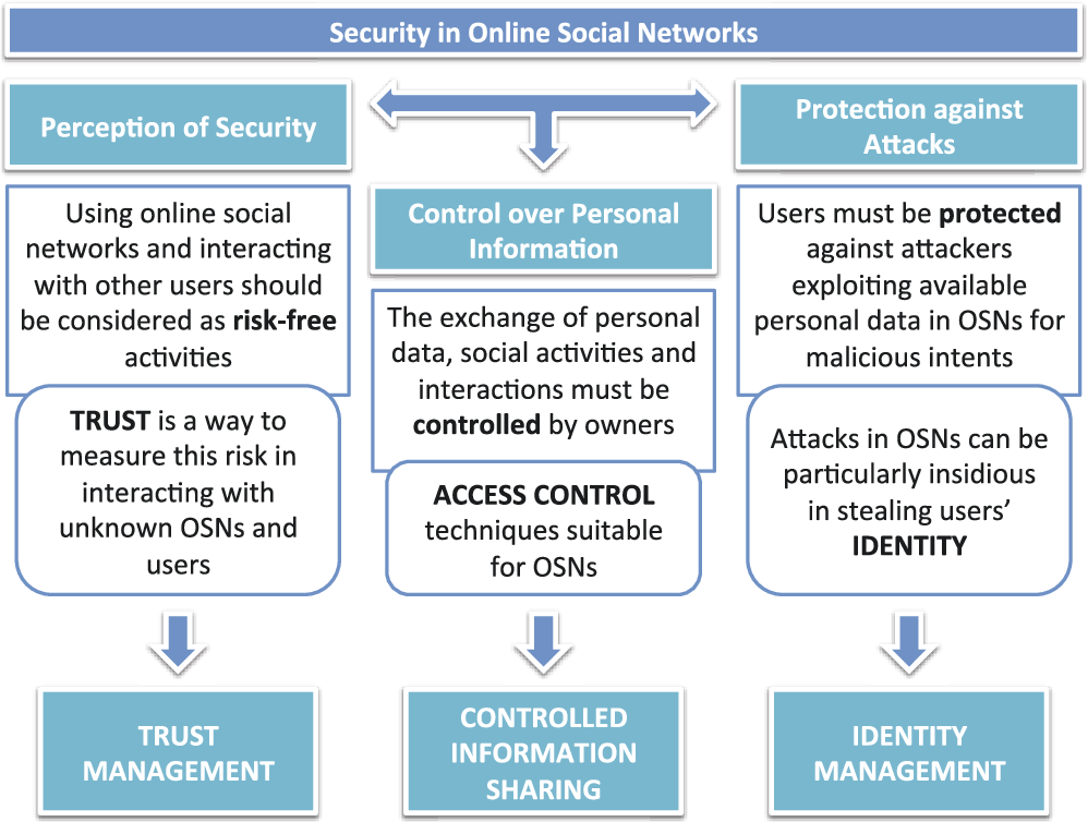 Figure 1 3 from Security and Trust in Online Social Networks
