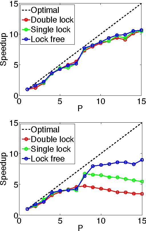 Figure 3 for Large-scale randomized-coordinate descent methods with non-separable linear constraints