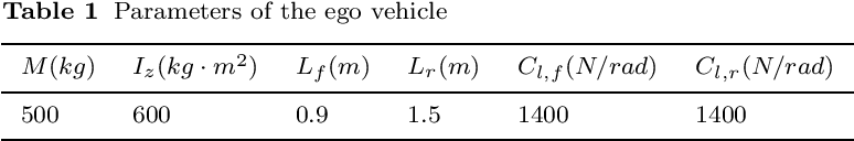 Figure 2 for Gaussian Process-Based Model Predictive Control for Overtaking