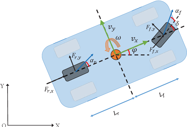 Figure 1 for Gaussian Process-Based Model Predictive Control for Overtaking