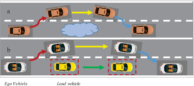 Figure 3 for Gaussian Process-Based Model Predictive Control for Overtaking