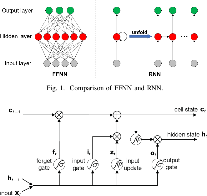 Figure 1 for Traffic Prediction Based on Random Connectivity in Deep Learning with Long Short-Term Memory