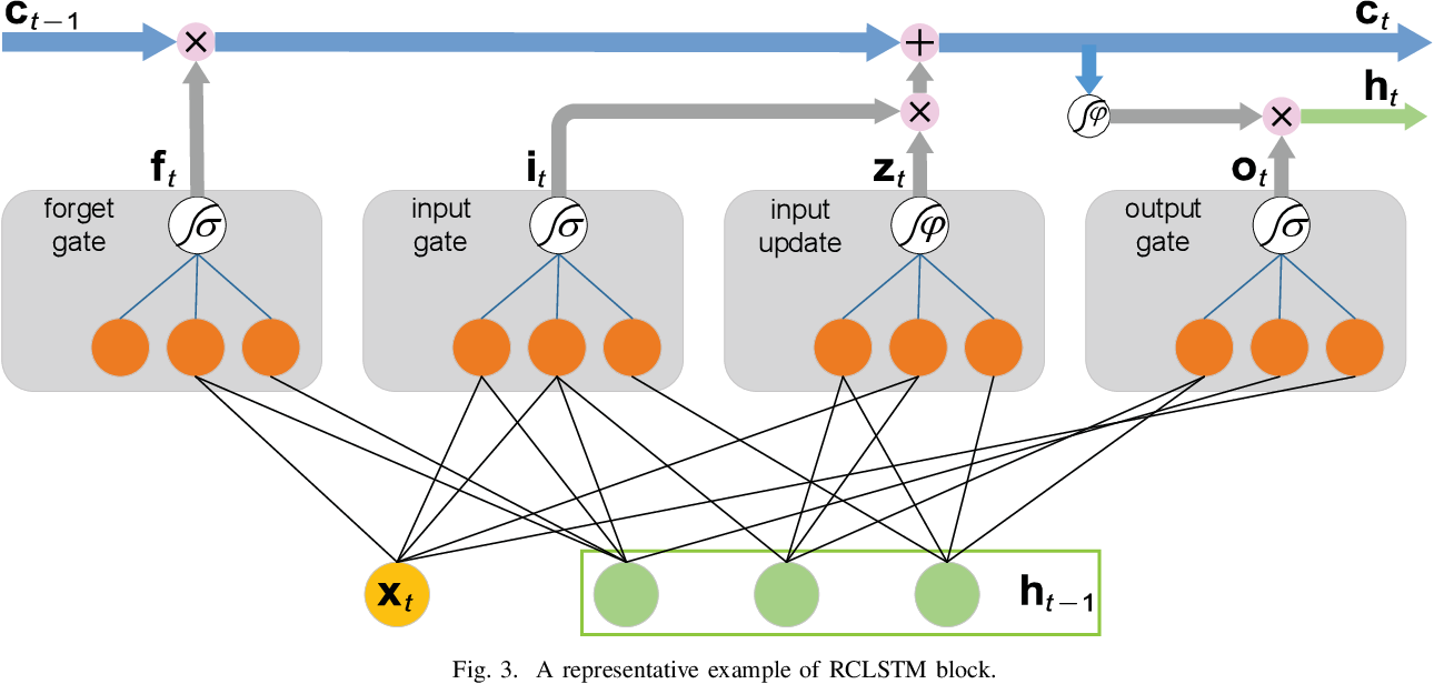 Figure 2 for Traffic Prediction Based on Random Connectivity in Deep Learning with Long Short-Term Memory