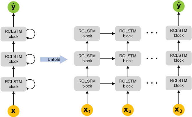Figure 3 for Traffic Prediction Based on Random Connectivity in Deep Learning with Long Short-Term Memory