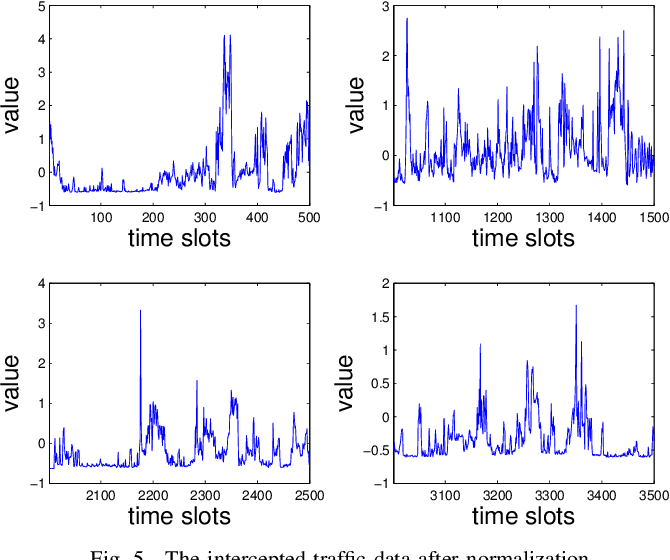 Figure 4 for Traffic Prediction Based on Random Connectivity in Deep Learning with Long Short-Term Memory
