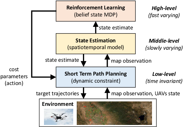 Figure 1 for Estimation and Planning of Exploration Over Grid Map Using A Spatiotemporal Model with Incomplete State Observations