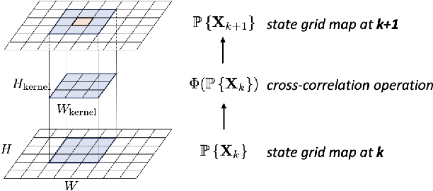 Figure 4 for Estimation and Planning of Exploration Over Grid Map Using A Spatiotemporal Model with Incomplete State Observations