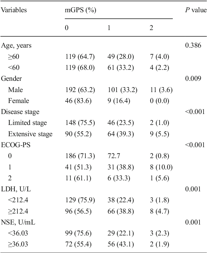 Table 2 Association between mGPS and different patients' characteristics