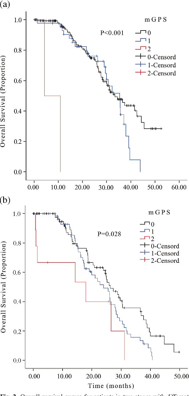 Fig. 2 Overall survival curves for patients in two stages with different mGPS: a Comparison of OS on patients in limited stage with mGPS 0 vs mGPS 1 vs mGPS 2. b Comparison of OS on patients in extensive stage with mGPS 0 vs mGPS 1 vs mGPS2
