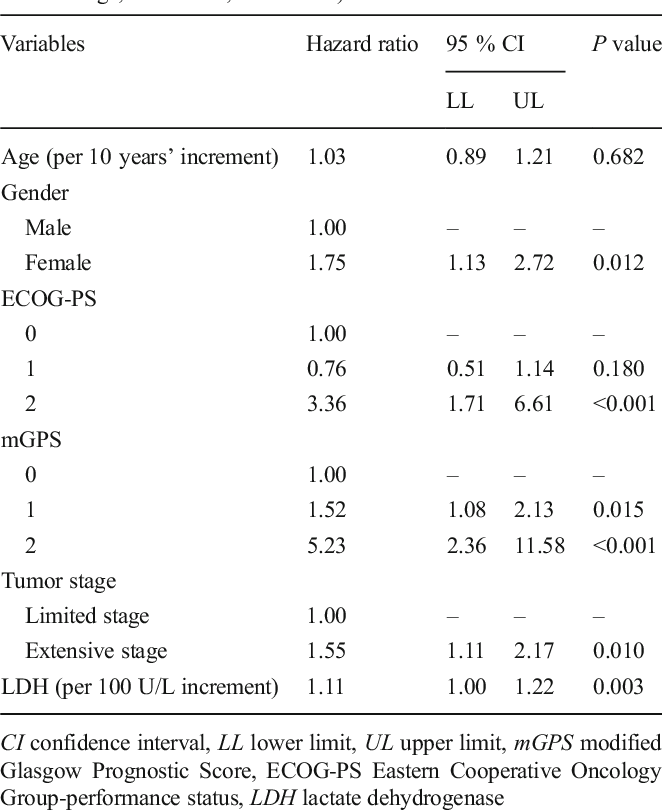 Table 3 Results from Cox Regression Model (Adjusted for age, sex, disease stage, ECOG-PS, and mGPS)