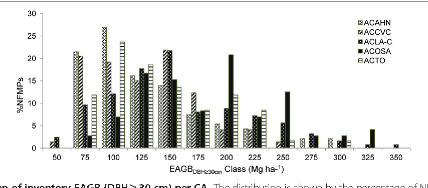 Figure 3 The distribution of inventory EAGB (DBH ≥ 30 cm) per CA. Th EAGB bins.