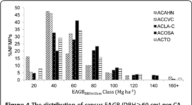 Figure 4 The distribution of census EAGB (DBH ≥ 60 cm) per CA. The distribution is shown by the percentage of NFMPs within 20 Mg ha− 1 EAGB bins.