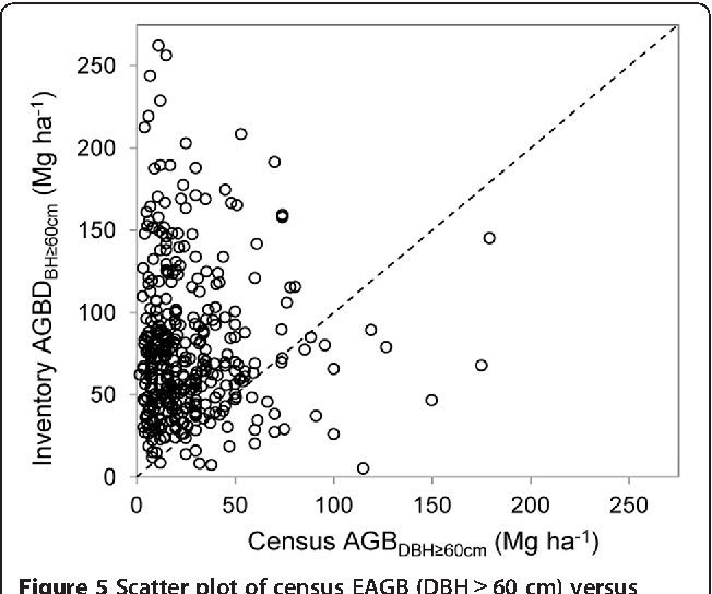 Figure 5 Scatter plot of census EAGB (DBH ≥ 60 cm) versus inventory EAGB (DBH ≥ 60 cm). The dashed diagonal line depicts a 1:1 relationship between census and inventory EAGB values.