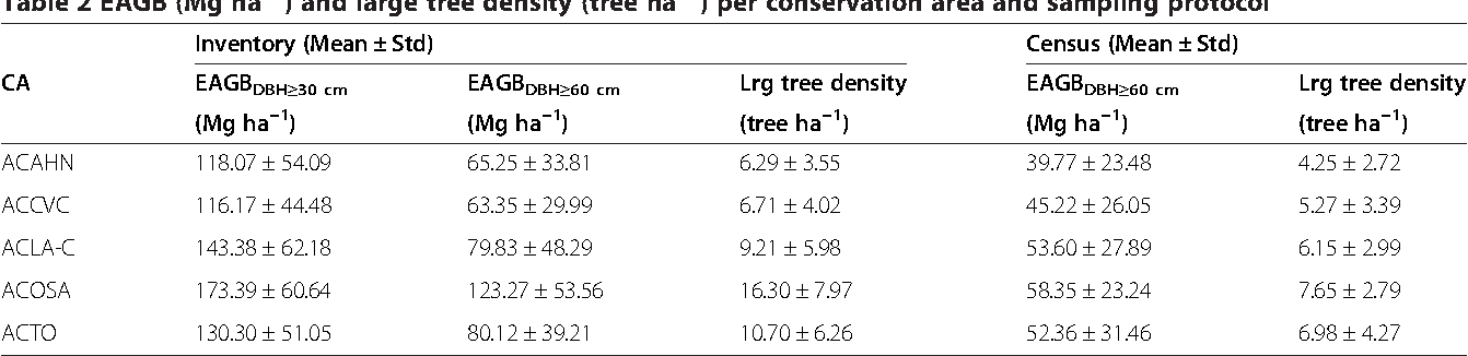 Table 2 EAGB (Mg ha−1) and large tree density (tree ha−1) per conservation area and sampling protocol