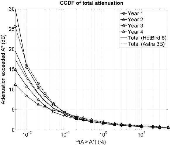 Figure 7 from Four Years of Total Attenuation Statistics of
