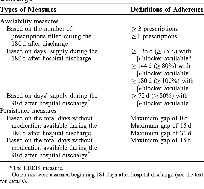 persistence of beta-blocker treatment after a heart attack hedis