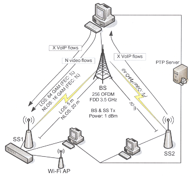 Figure 1 from a measurement study of speex voip and h264avc video schematic of the wimax testbed ccuart Image collections
