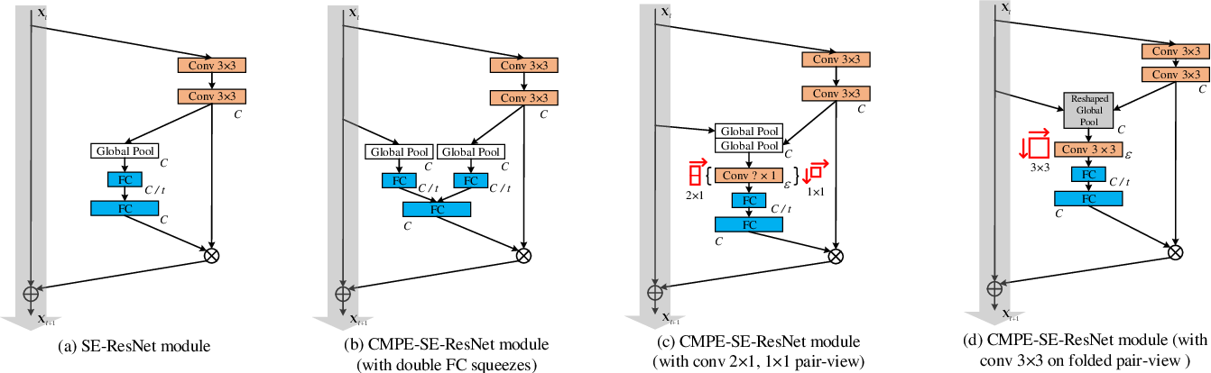 Figure 3 for Competitive Inner-Imaging Squeeze and Excitation for Residual Network