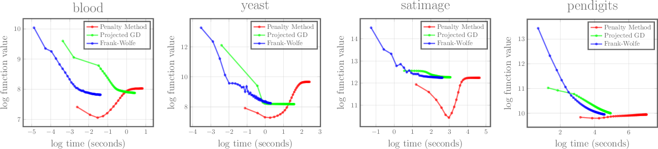 Figure 3 for Frank-Wolfe Optimization for Symmetric-NMF under Simplicial Constraint