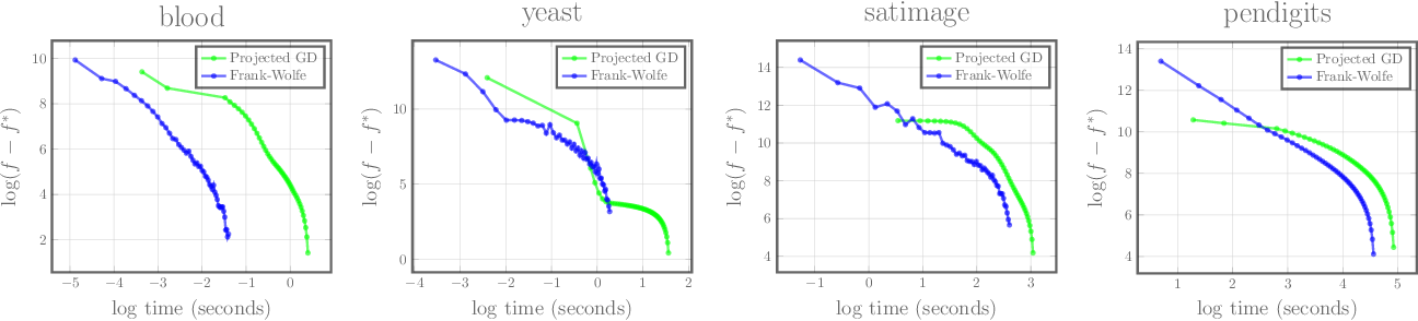 Figure 4 for Frank-Wolfe Optimization for Symmetric-NMF under Simplicial Constraint
