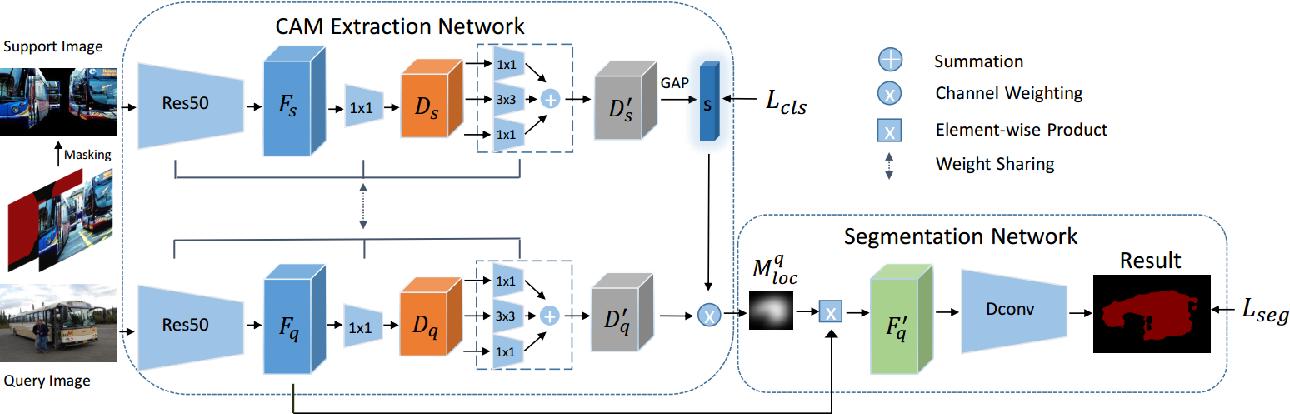 Figure 1 for A New Few-shot Segmentation Network Based on Class Representation