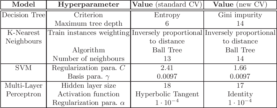 Figure 1 for Improved cross-validation for classifiers that make algorithmic choices to minimise runtime without compromising output correctness