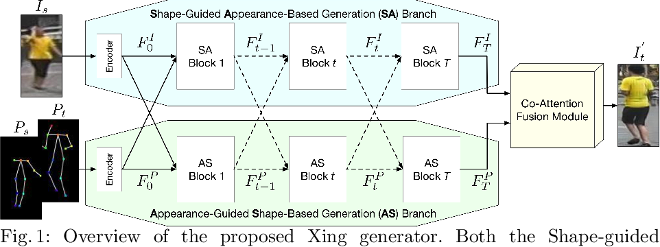 Figure 1 for XingGAN for Person Image Generation