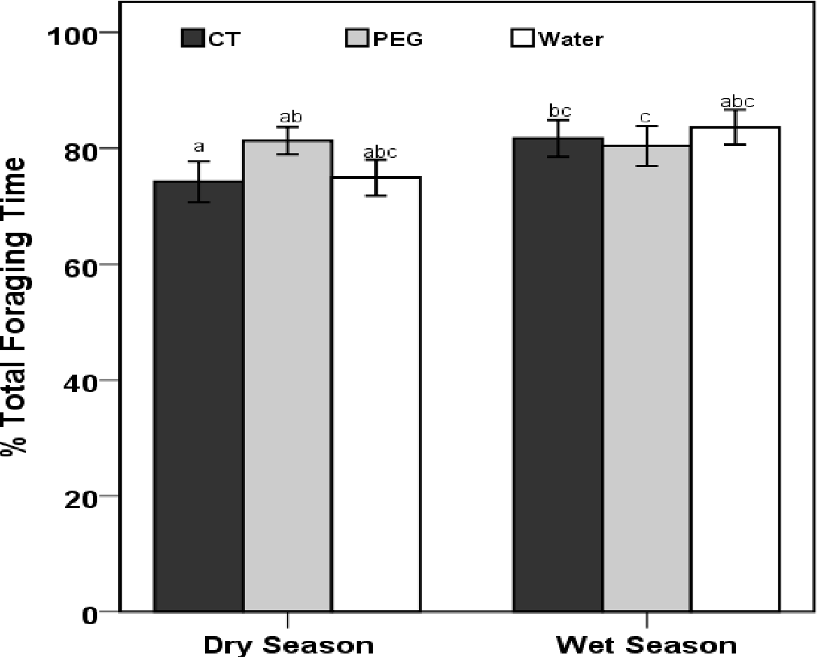 Figure 1: Mean time (± 95% CL) spent on foraging activities by goats dosed with condensed tannins (CT), polyethylene glycol (PEG) and water (as a neutral control) in the dry and wet season. The different superscripts represent significant differences between treatments and seasons.