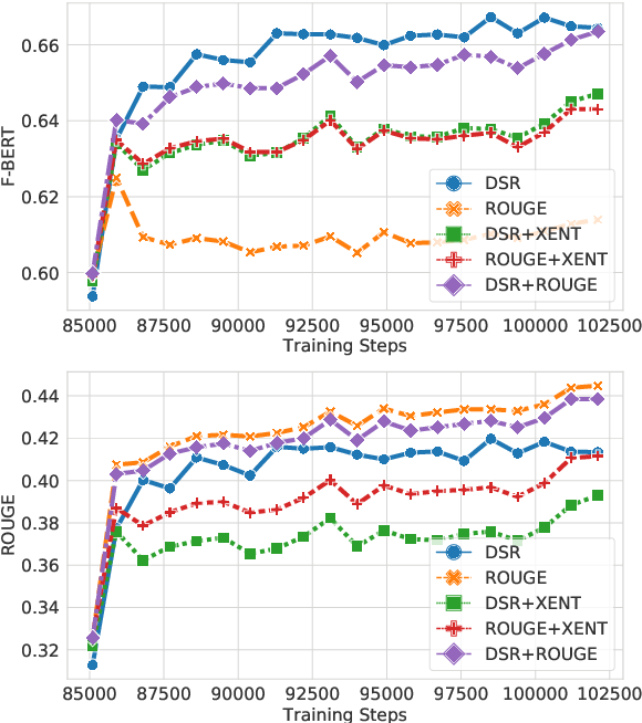 Figure 1 for Deep Reinforcement Learning with Distributional Semantic Rewards for Abstractive Summarization