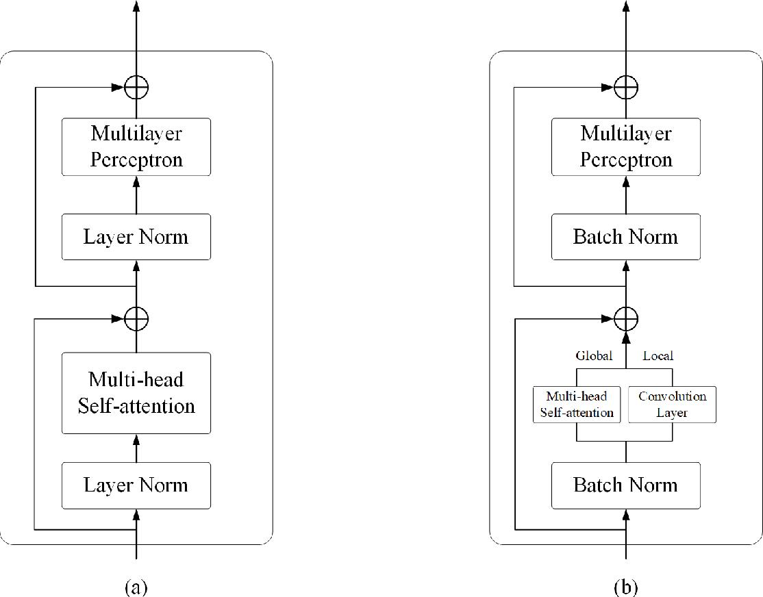 Figure 1 for Efficient Hybrid Transformer: Learning Global-local Context for Urban Scene Segmentation