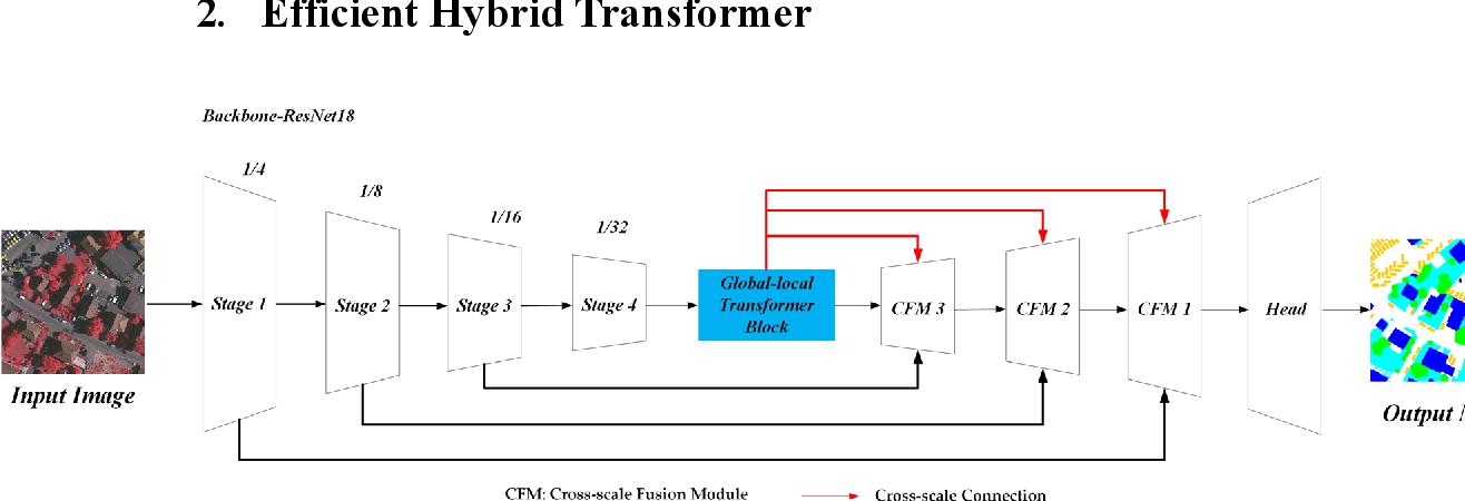 Figure 3 for Efficient Hybrid Transformer: Learning Global-local Context for Urban Scene Segmentation