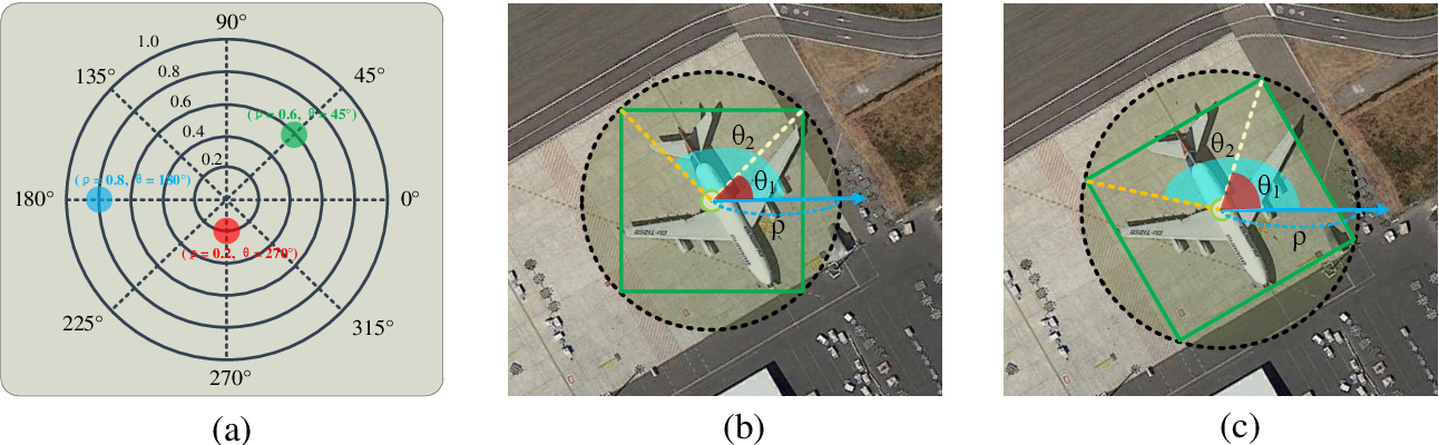 Figure 3 for Objects detection for remote sensing images based on polar coordinates