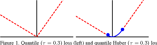 Figure 1 for Robust Local Scaling using Conditional Quantiles of Graph Similarities