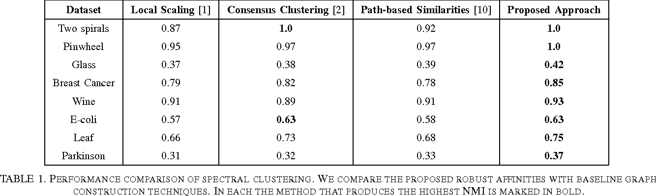Figure 2 for Robust Local Scaling using Conditional Quantiles of Graph Similarities